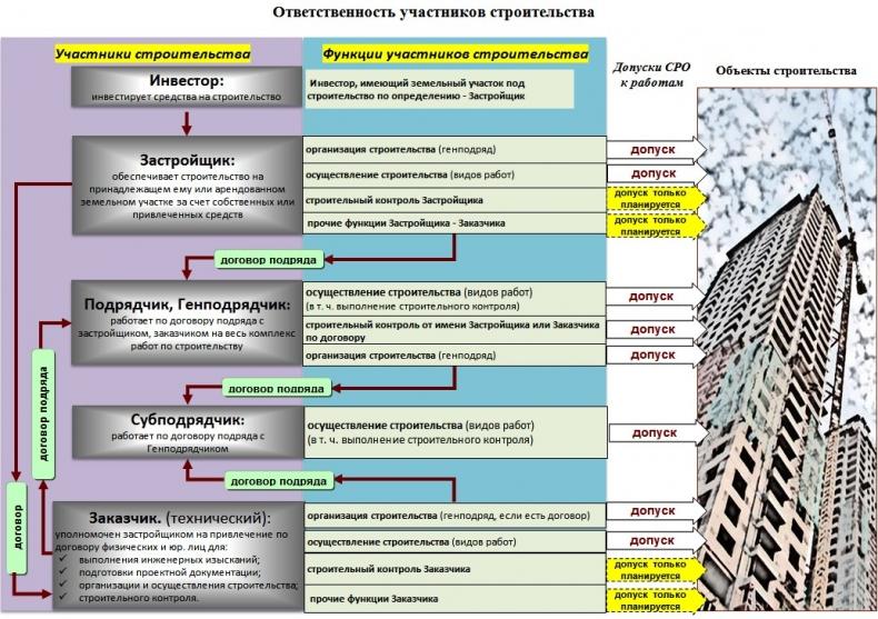 обязанности проектной организации в строительстве
